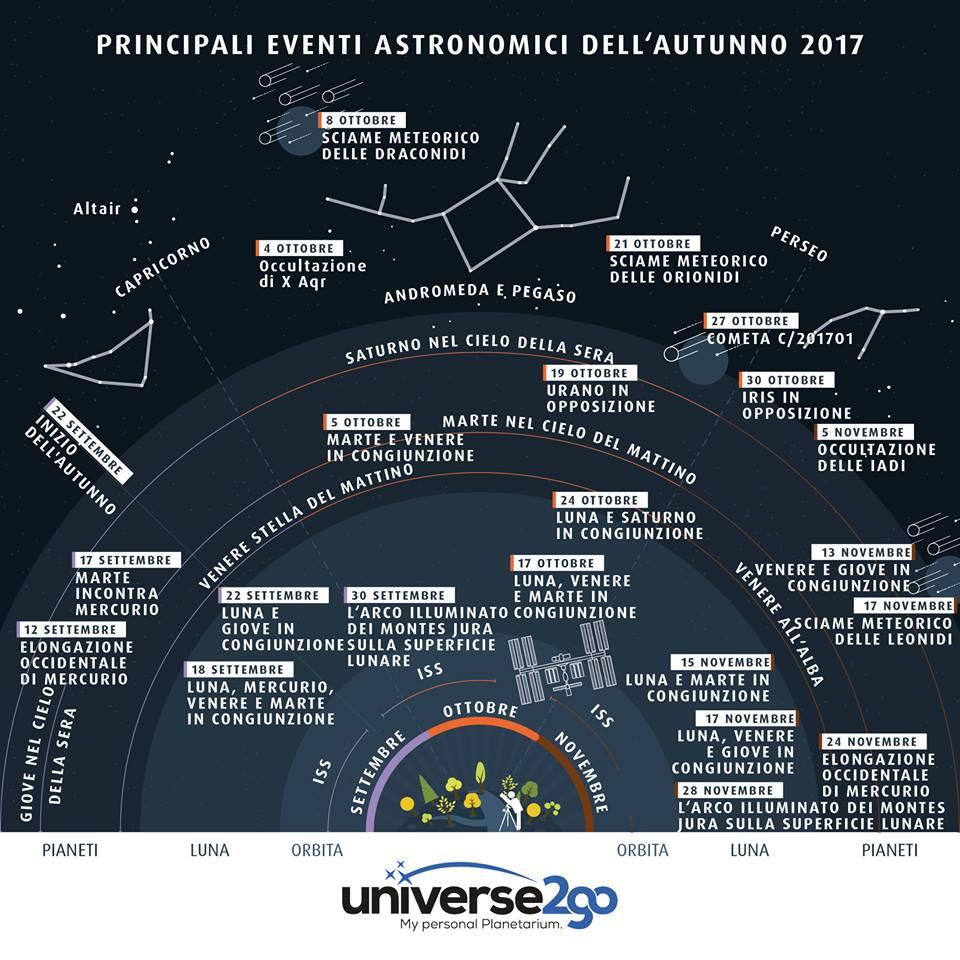 Infografica eventi astronomici autunno 2017